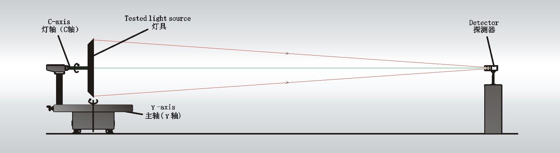 GPM-1800B 分布光度计工作原理图.jpg