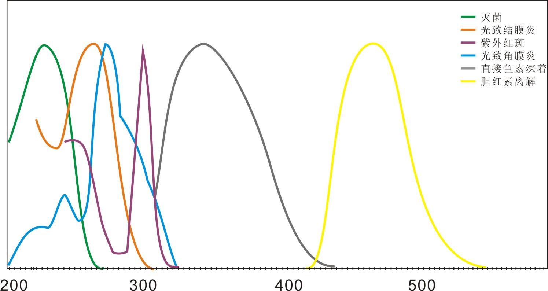 光生物效应相对光谱响应函数.jpg