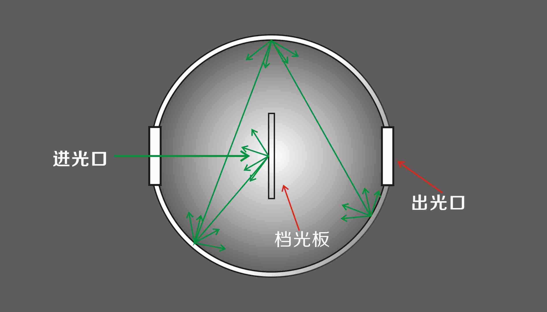 积分球原理.jpg